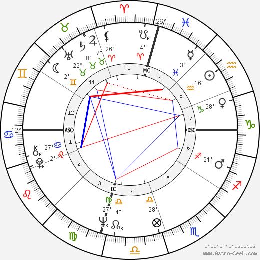 Stephen J. Cannell birth chart, biography, wikipedia 2019, 2020