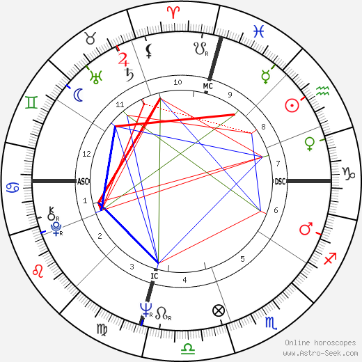 Stephen J. Cannell astro natal birth chart, Stephen J. Cannell horoscope, astrology