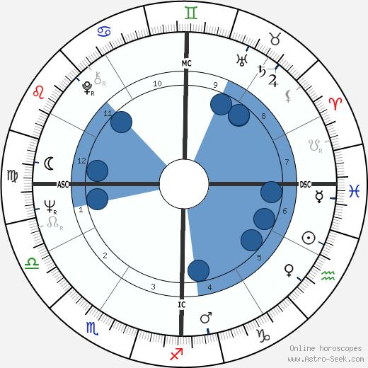 Thomas Capra wikipedia, horoscope, astrology, instagram