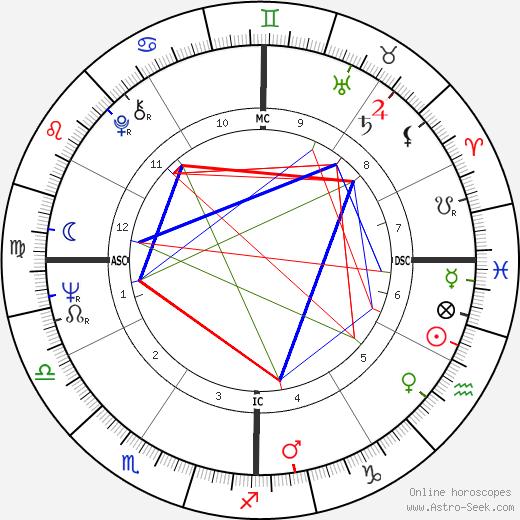 Thomas Capra день рождения гороскоп, Thomas Capra Натальная карта онлайн