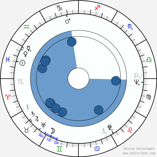 Alain Boublil wikipedia, horoscope, astrology, instagram