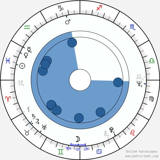 Andrej Mironov wikipedia, horoscope, astrology, instagram