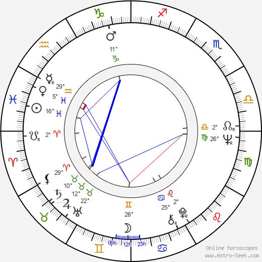 Andrej Mironov birth chart, biography, wikipedia 2020, 2021