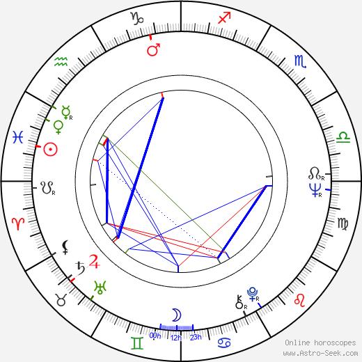 Andrej Mironov birth chart, Andrej Mironov astro natal horoscope, astrology