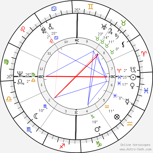Bernardo Bertolucci birth chart, biography, wikipedia 2018, 2019