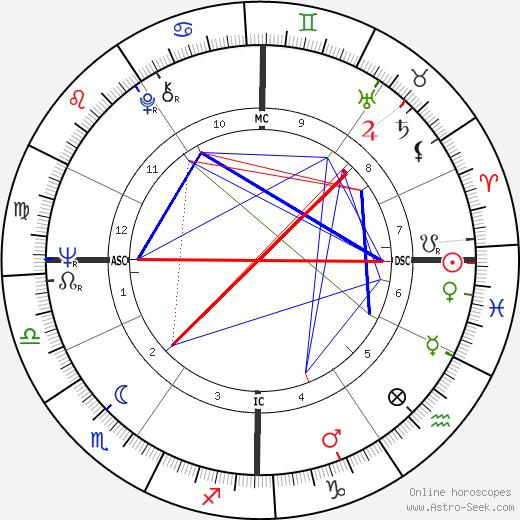 Bernardo Bertolucci tema natale, oroscopo, Bernardo Bertolucci oroscopi gratuiti, astrologia