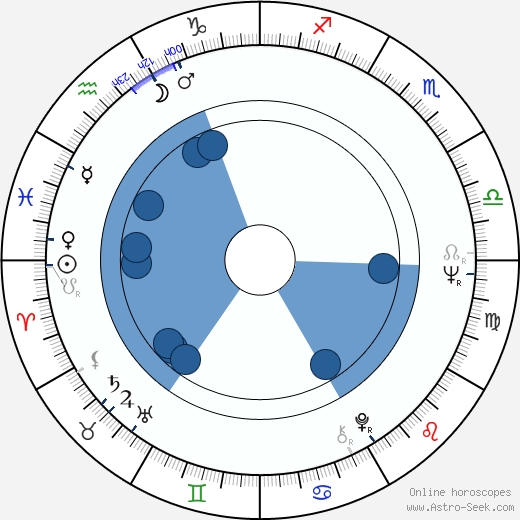 Bruno Ganz wikipedia, horoscope, astrology, instagram