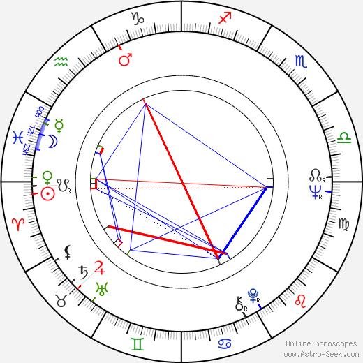 Caruth C. Byrd tema natale, oroscopo, Caruth C. Byrd oroscopi gratuiti, astrologia