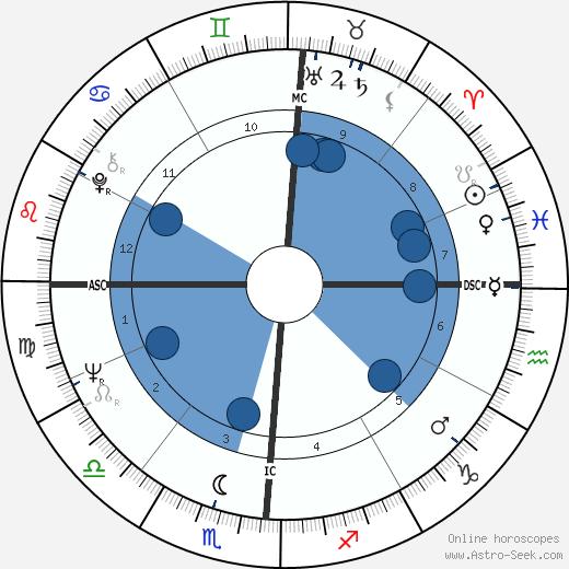 Chuck Woolery wikipedia, horoscope, astrology, instagram