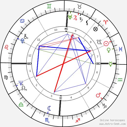 Chuck Woolery день рождения гороскоп, Chuck Woolery Натальная карта онлайн