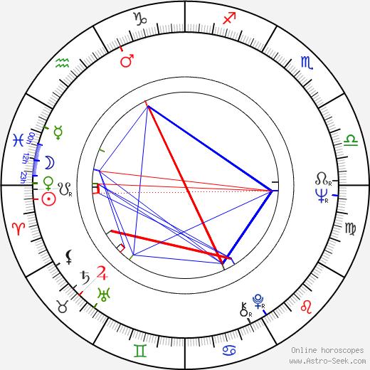 Cláudio Marzo birth chart, Cláudio Marzo astro natal horoscope, astrology