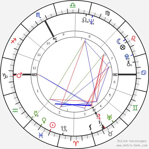 Cochi Ponzoni tema natale, oroscopo, Cochi Ponzoni oroscopi gratuiti, astrologia
