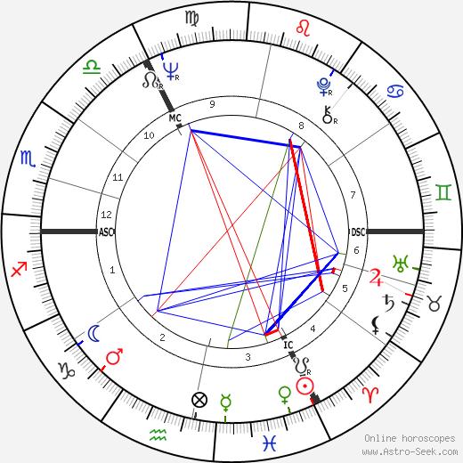 Dirk Frimout tema natale, oroscopo, Dirk Frimout oroscopi gratuiti, astrologia
