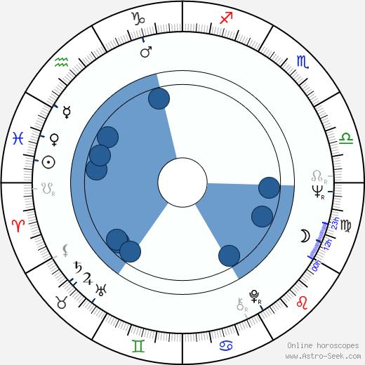 Erkki Salmenhaara wikipedia, horoscope, astrology, instagram