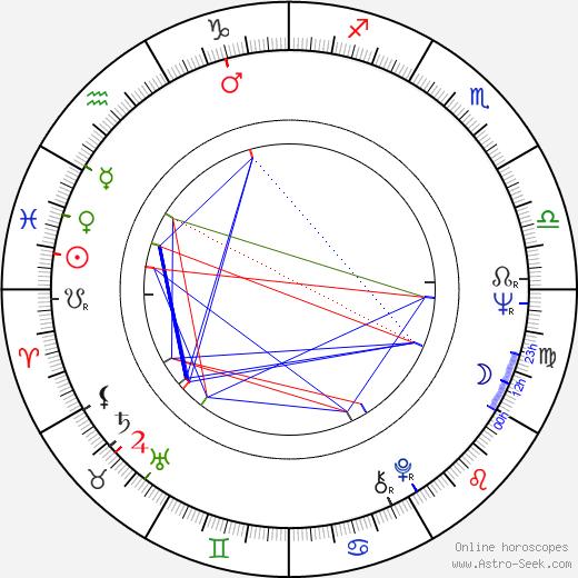Эркки Салменхаара Erkki Salmenhaara день рождения гороскоп, Erkki Salmenhaara Натальная карта онлайн