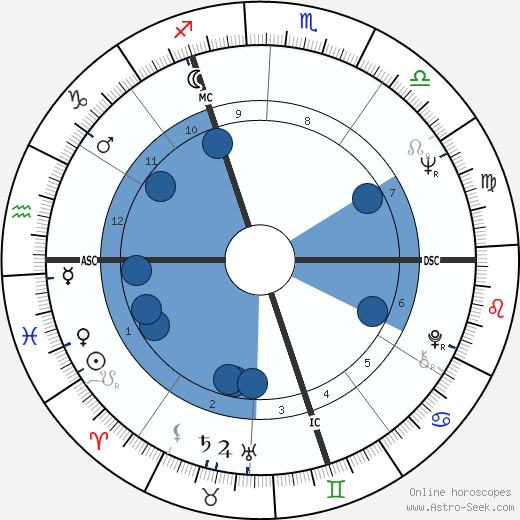 Florence Delay wikipedia, horoscope, astrology, instagram