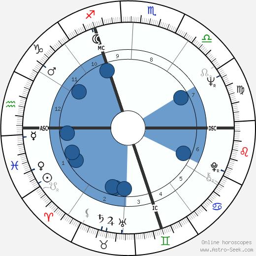 Florence Delay wikipedia, horoscope, astrology, instagram