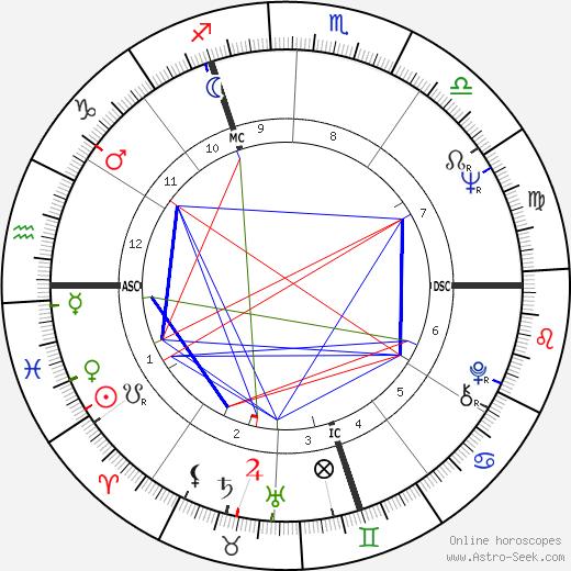 Флоранс Деле Florence Delay день рождения гороскоп, Florence Delay Натальная карта онлайн