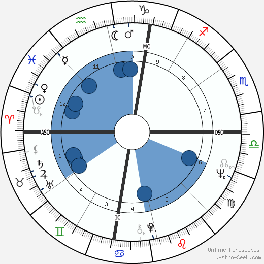 Gerald Markoe wikipedia, horoscope, astrology, instagram