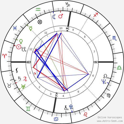 Gerald Markoe день рождения гороскоп, Gerald Markoe Натальная карта онлайн
