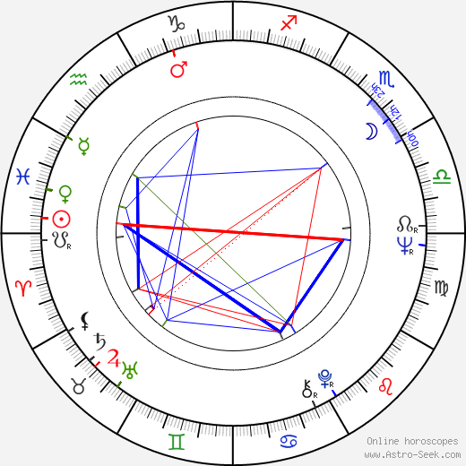 Gina Hašler birth chart, Gina Hašler astro natal horoscope, astrology