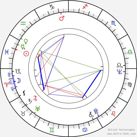 Hyeon Ju birth chart, Hyeon Ju astro natal horoscope, astrology