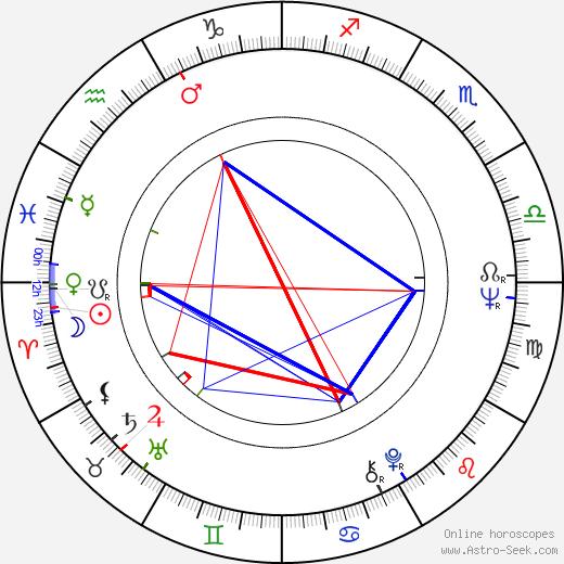 Ivan Gašparovič tema natale, oroscopo, Ivan Gašparovič oroscopi gratuiti, astrologia
