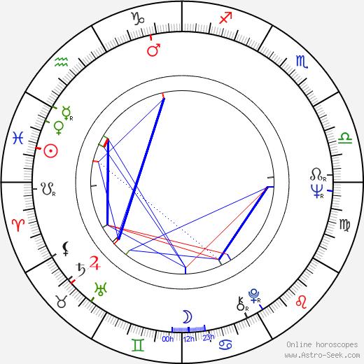 John Malone tema natale, oroscopo, John Malone oroscopi gratuiti, astrologia