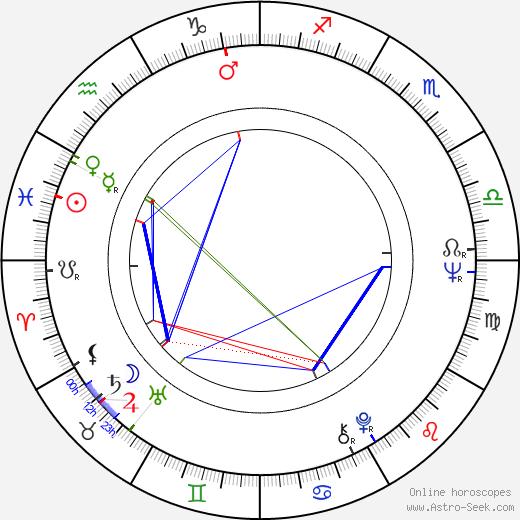 Jutta Hoffmann birth chart, Jutta Hoffmann astro natal horoscope, astrology