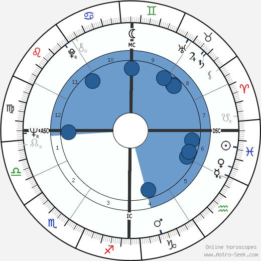 Karyn Kupcinet wikipedia, horoscope, astrology, instagram