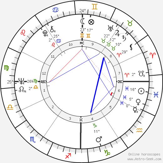 Karyn Kupcinet birth chart, biography, wikipedia 2020, 2021