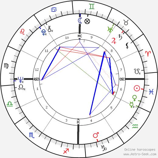Karyn Kupcinet birth chart, Karyn Kupcinet astro natal horoscope, astrology