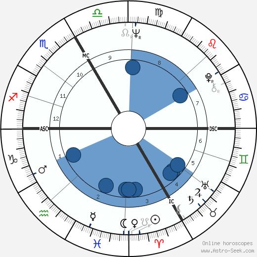 Kurt Felix wikipedia, horoscope, astrology, instagram
