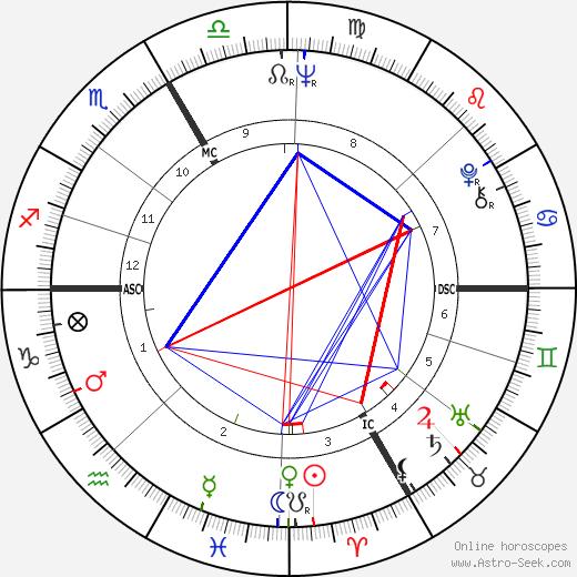 Kurt Felix день рождения гороскоп, Kurt Felix Натальная карта онлайн