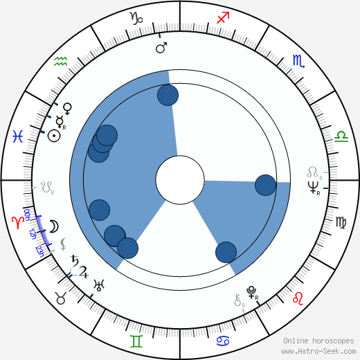 Martin H. Greenberg horoscope, astrology, sign, zodiac, date of birth, instagram