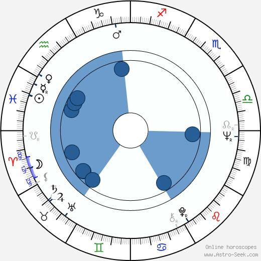 Martin H. Greenberg wikipedia, horoscope, astrology, instagram