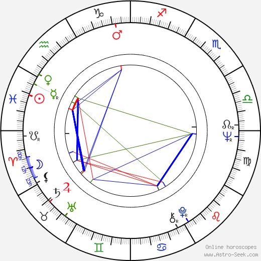 Martin H. Greenberg birth chart, Martin H. Greenberg astro natal horoscope, astrology