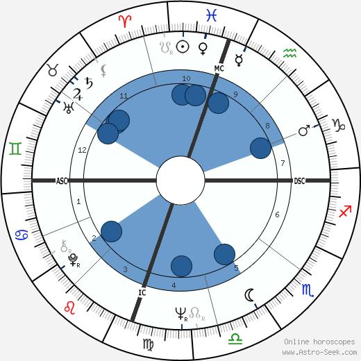 Mike Love wikipedia, horoscope, astrology, instagram