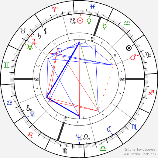 Mike Love astro natal birth chart, Mike Love horoscope, astrology