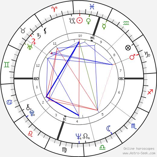 Майк Лав Mike Love день рождения гороскоп, Mike Love Натальная карта онлайн