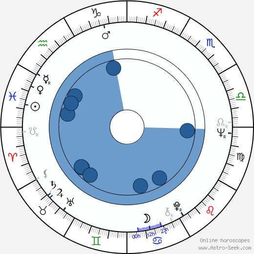 Neuza Borges wikipedia, horoscope, astrology, instagram