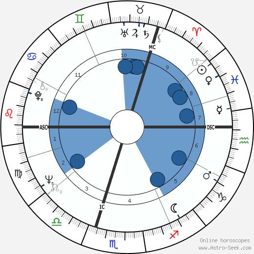Ole Nydahl wikipedia, horoscope, astrology, instagram