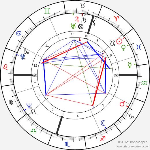 Ole Nydahl tema natale, oroscopo, Ole Nydahl oroscopi gratuiti, astrologia