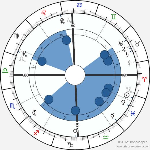 Paul Kantner wikipedia, horoscope, astrology, instagram