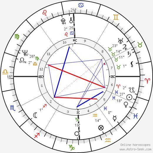 Paul Kantner birth chart, biography, wikipedia 2020, 2021