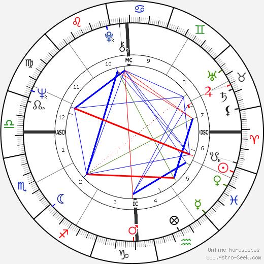 Paul Kantner birth chart, Paul Kantner astro natal horoscope, astrology