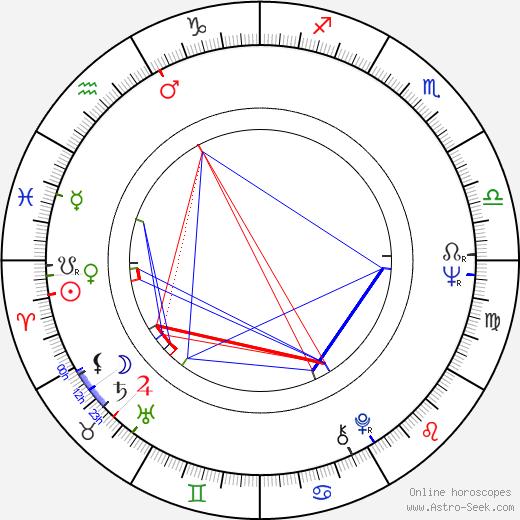 Pirkko Peltonen tema natale, oroscopo, Pirkko Peltonen oroscopi gratuiti, astrologia
