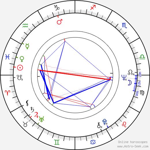 Ramiro Oliveros день рождения гороскоп, Ramiro Oliveros Натальная карта онлайн