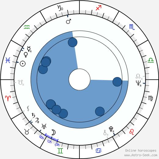 Ryszard Czekala wikipedia, horoscope, astrology, instagram