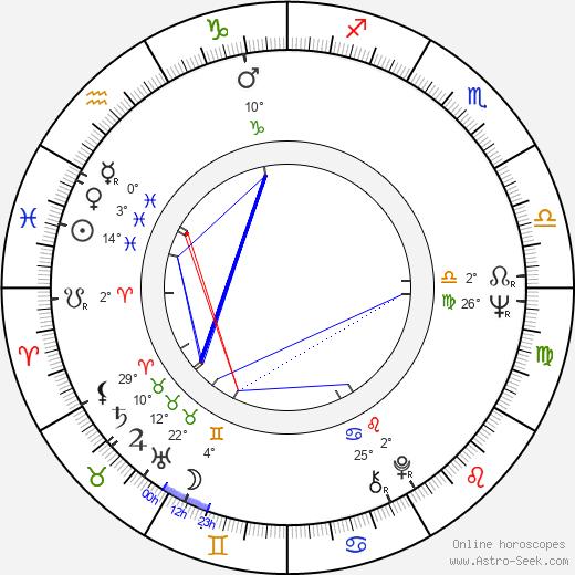 Ryszard Czekala birth chart, biography, wikipedia 2019, 2020